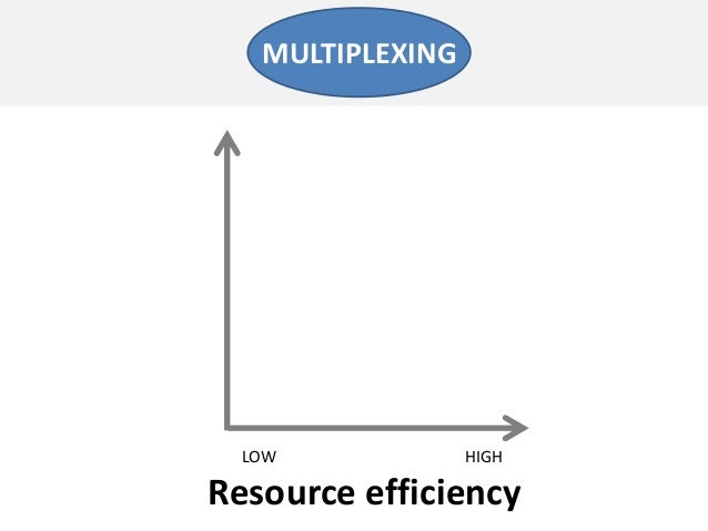 Resource efficiencyLOW HIGHMULTIPLEXING