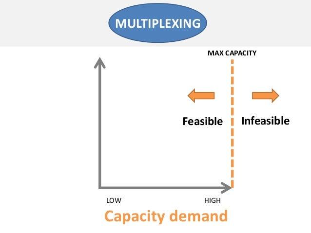 Capacity demandLOW HIGHMULTIPLEXINGFeasible InfeasibleMAX CAPACITY
