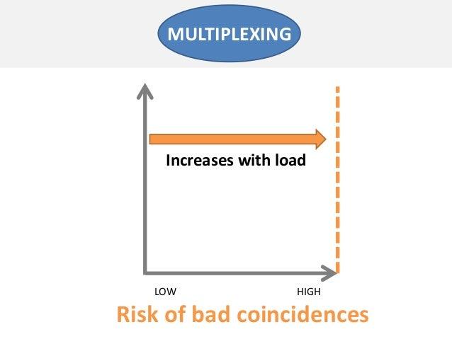 Risk of bad coincidencesLOW HIGHMULTIPLEXINGIncreases with load