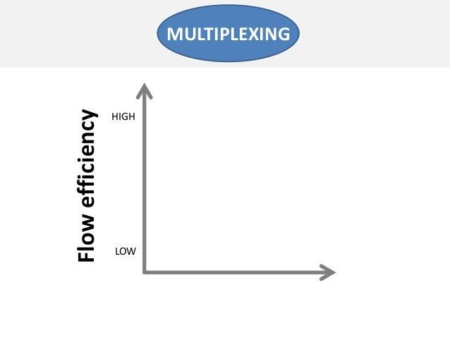 FlowefficiencyLOWHIGHMULTIPLEXING