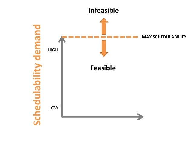SchedulabilitydemandLOWHIGHFeasibleInfeasibleMAX SCHEDULABILITY