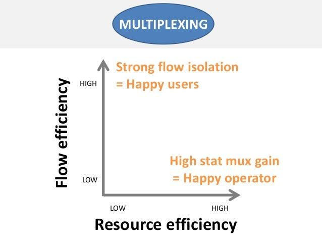Resource efficiencyFlowefficiencyLOW HIGHLOWHIGHMULTIPLEXINGStrong flow isolation= Happy usersHigh stat mux gain= Happy op...