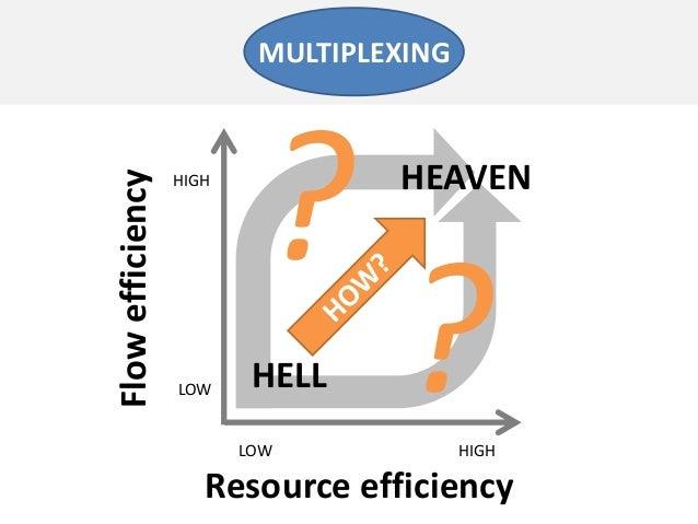 Resource efficiencyFlowefficiencyLOW HIGHLOWHIGH??HELLHEAVENMULTIPLEXING