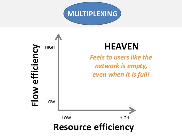 Resource efficiencyFlowefficiencyLOW HIGHLOWHIGHFeels to users like thenetwork is empty,even when it is full!MULTIPLEXINGH...