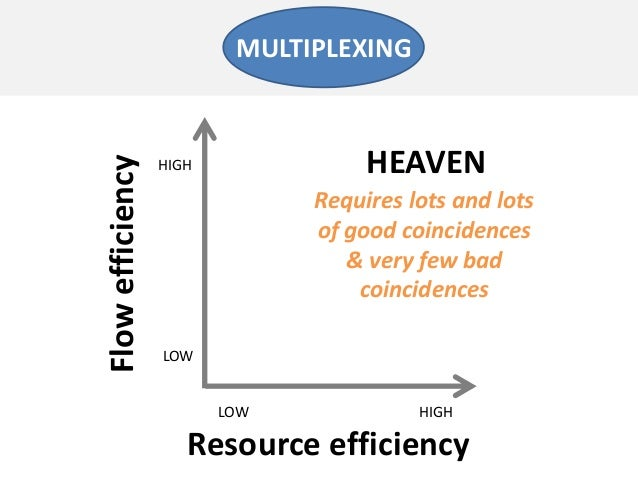 Resource efficiencyFlowefficiencyLOW HIGHLOWHIGHRequires lots and lotsof good coincidences& very few badcoincidencesMULTIP...