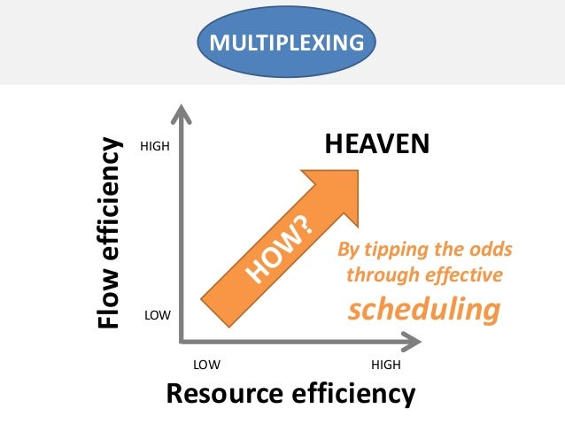 Resource efficiencyFlowefficiencyLOW HIGHLOWHIGHMULTIPLEXINGHEAVENBy tipping the oddsthrough effectivescheduling