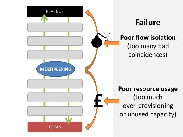 COSTSREVENUEMULTIPLEXINGFailurePoor flow isolation(too many badcoincidences)Poor resource usage(too muchover-provisioningo...