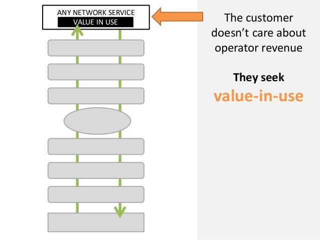 ANY NETWORK SERVICEVALUE IN USE The customerdoesn't care aboutoperator revenueThey seekvalue-in-use