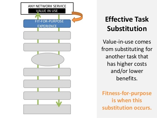 ANY NETWORK SERVICEVALUE IN USEFIT-FOR-PURPOSEEXPERIENCEEffective TaskSubstitutionValue-in-use comesfrom substituting fora...