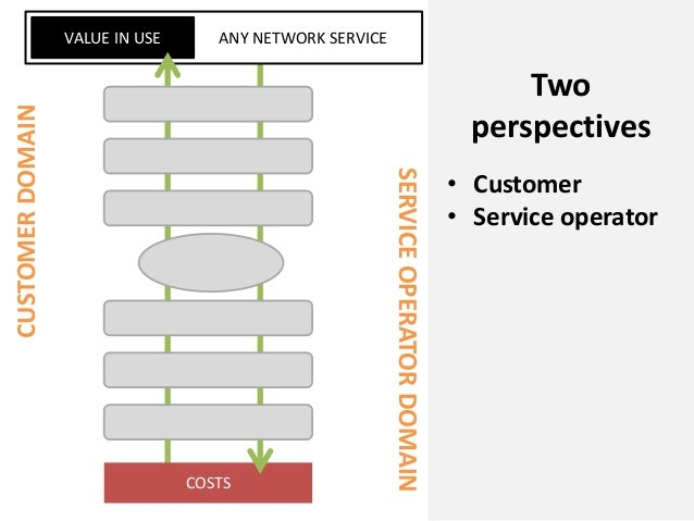 COSTSANY NETWORK SERVICEVALUE IN USECUSTOMERDOMAINSERVICEOPERATORDOMAINTwoperspectives• Customer• Service operator