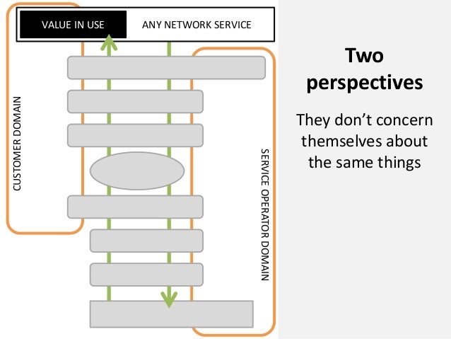 ANY NETWORK SERVICEVALUE IN USECUSTOMERDOMAINSERVICEOPERATORDOMAINTwoperspectivesThey don't concernthemselves aboutthe sam...