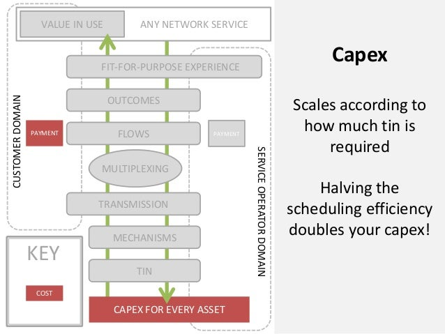 CAPEX FOR EVERY ASSETANY NETWORK SERVICEVALUE IN USECUSTOMERDOMAINSERVICEOPERATORDOMAINFLOWSOUTCOMESFIT-FOR-PURPOSE EXPERI...