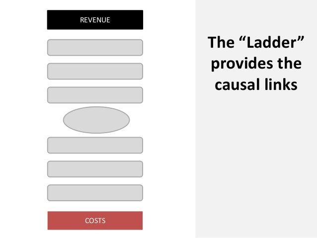 "COSTSREVENUEThe ""Ladder""provides thecausal links"