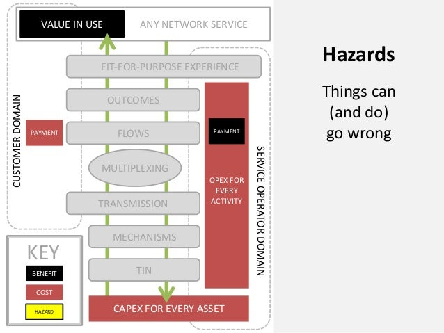 CAPEX FOR EVERY ASSETANY NETWORK SERVICEVALUE IN USEOPEX FOREVERYACTIVITYPAYMENTCUSTOMERDOMAINSERVICEOPERATORDOMAINFLOWSOU...