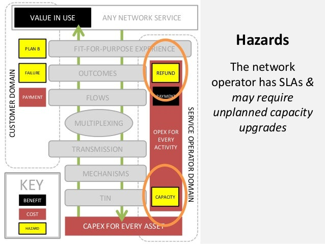 CAPEX FOR EVERY ASSETANY NETWORK SERVICEVALUE IN USEOPEX FOREVERYACTIVITYPLAN BFAILUREPAYMENTCUSTOMERDOMAINSERVICEOPERATOR...