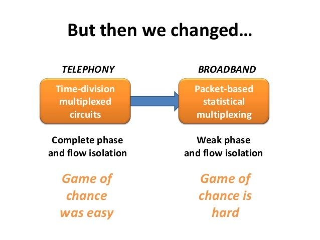But then we changed…Time-divisionmultiplexedcircuitsPacket-basedstatisticalmultiplexingComplete phaseand flow isolationWea...