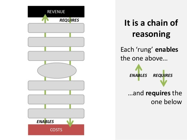 COSTSREVENUEREQUIRESENABLESIt is a chain ofreasoningEach 'rung' enablesthe one above……and requires theone belowENABLES REQ...