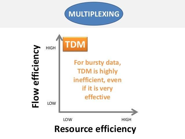 Resource efficiencyFlowefficiencyLOW HIGHLOWHIGHMULTIPLEXINGTDMFor bursty data,TDM is highlyinefficient, evenif it is very...