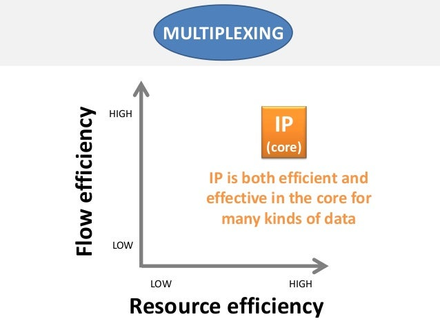 Resource efficiencyFlowefficiencyLOW HIGHLOWHIGHIP(core)MULTIPLEXINGIP is both efficient andeffective in the core formany ...