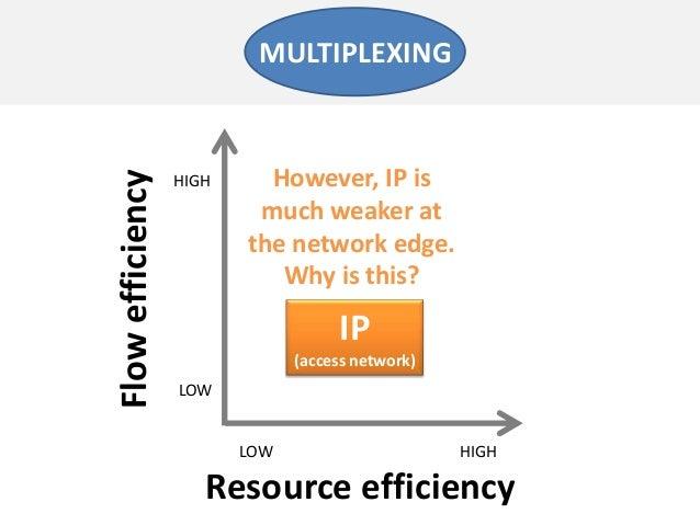 Resource efficiencyFlowefficiencyLOW HIGHLOWHIGHIP(access network)MULTIPLEXINGHowever, IP ismuch weaker atthe network edge...