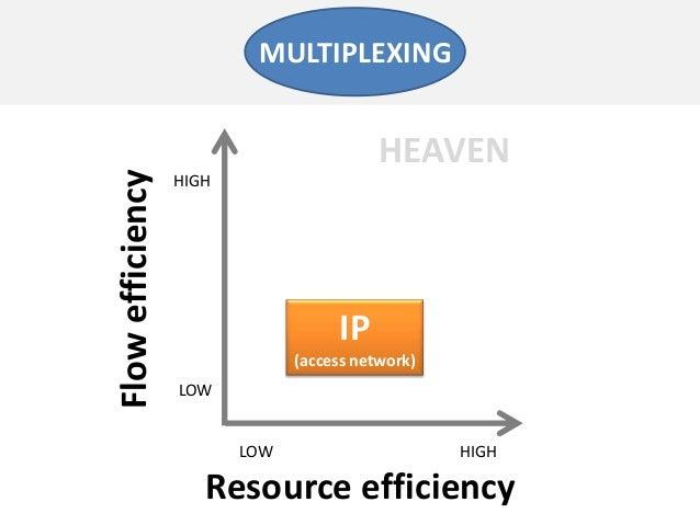 Resource efficiencyFlowefficiencyLOW HIGHLOWHIGHIP(access network)MULTIPLEXINGHEAVEN