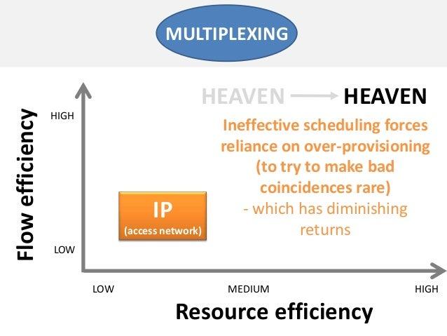 Resource efficiencyFlowefficiencyLOW MEDIUMLOWHIGHMULTIPLEXINGHIGHIP(access network)Ineffective scheduling forcesreliance ...