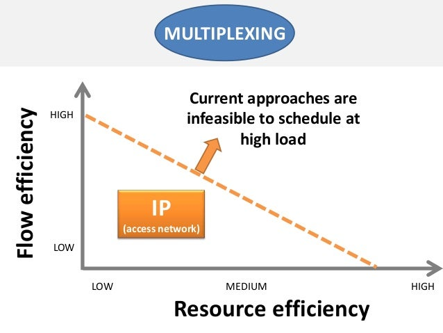 Resource efficiencyFlowefficiencyLOW MEDIUMLOWHIGHMULTIPLEXINGHIGHCurrent approaches areinfeasible to schedule athigh load...