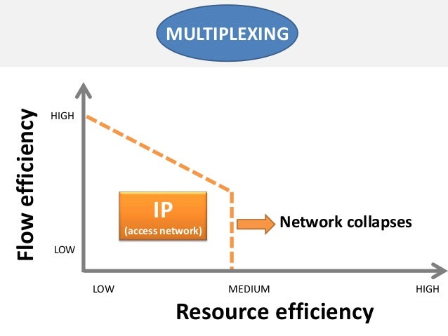 Resource efficiencyFlowefficiencyLOW MEDIUMLOWHIGHMULTIPLEXINGHIGHIP(access network)Network collapses