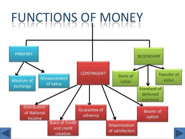 money and its functions pdf