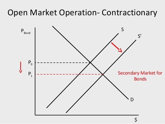 money creation and monetary policy Essay on monetary policy and economic growth 111 approach to the mechanism of money creation and selection of monetary policy instruments chosen by most.