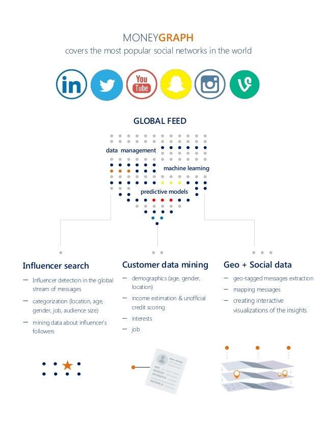 MoneyGraph. Insights into social media. Slide 2
