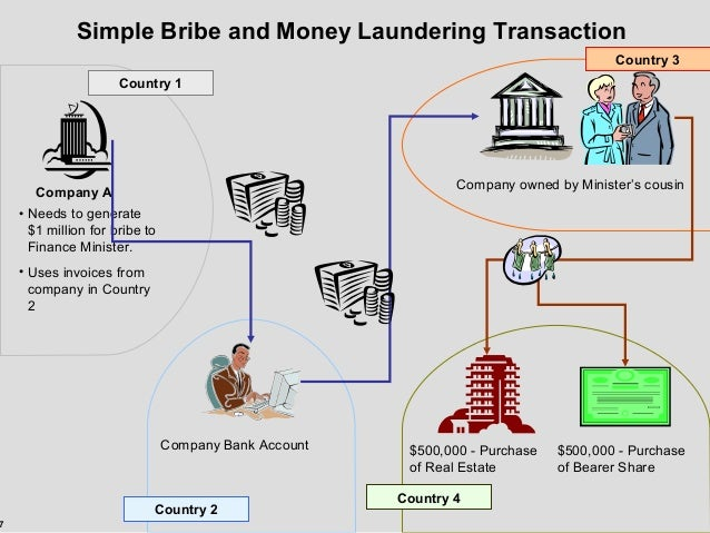 Of money laundering examples ▶️ Examples/Stages
