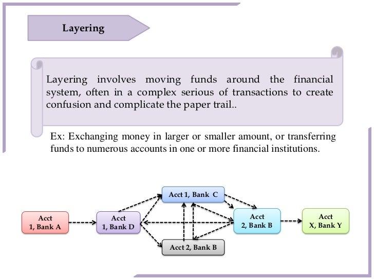 money laundering by sudipto
