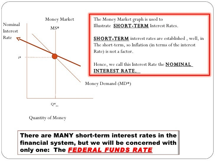 interest rates and demand for money Lower fixed interest rates on long-term loans can increase money demand for capital investments or major purchases function a nation's monetary policy can also use fixed interest rates to.
