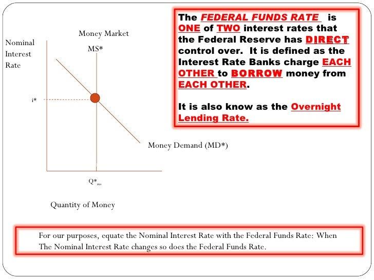 Money Market Graph 2003