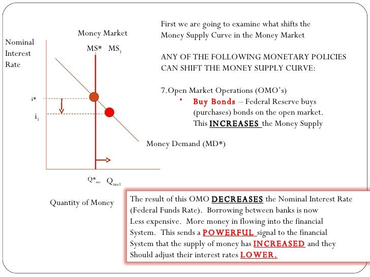Money Market Graph 2003