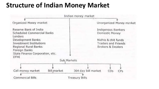 25 Recent changes in Indian Capital Market