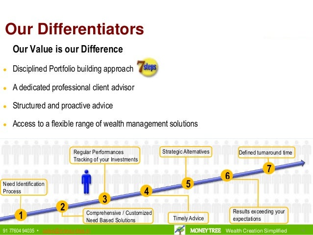 Our Differentiators Need Identification Process Comprehensive / Customized Need Based Solutions Regular Performances Track...