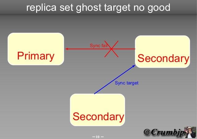 replica set ghost target no good               Sync failPrimary                              Secondary                    ...