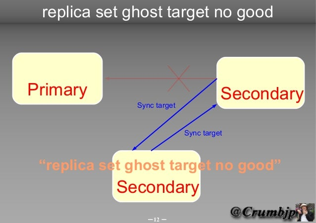 replica set ghost target no goodPrimary                               Secondary              Sync target                  ...