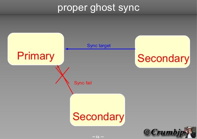 proper ghost sync                   Sync targetPrimary                          Secondary             Sync fail           ...