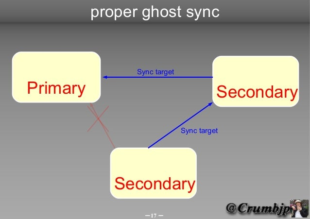 proper ghost sync                Sync targetPrimary                                 Secondary                             ...