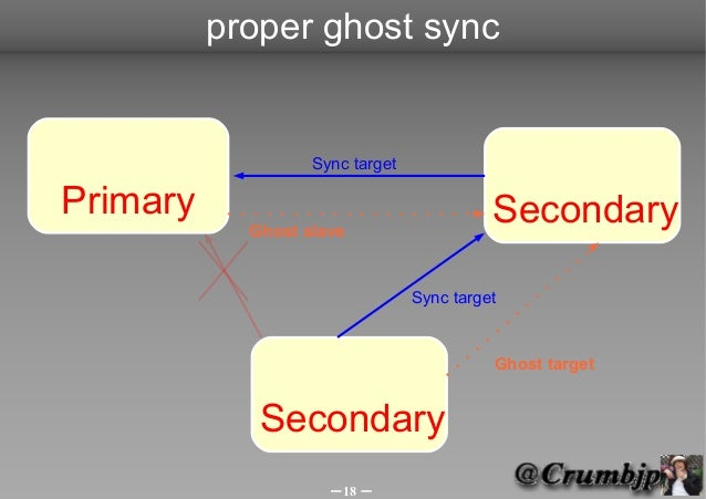 proper ghost sync                   Sync targetPrimary                                    Secondary            Ghost slave...