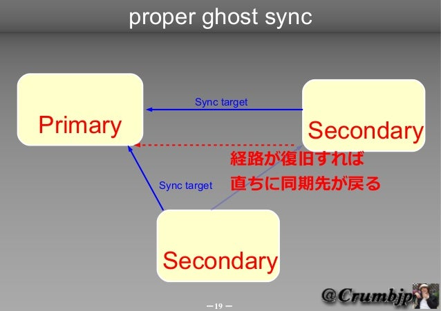 proper ghost sync                   Sync targetPrimary                          Secondary                          経路が復旧すれ...
