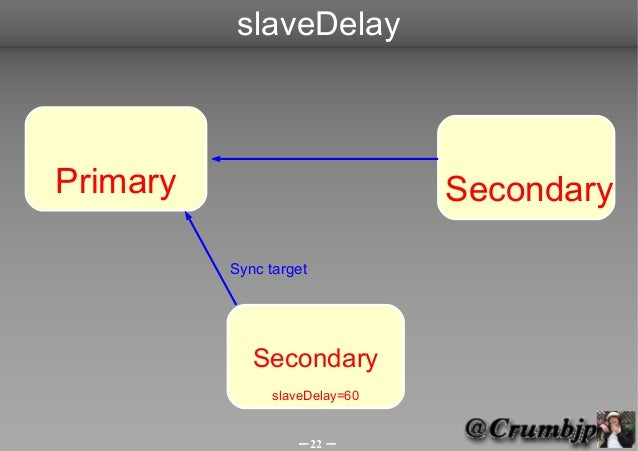 slaveDelayPrimary                         Secondary          Sync target             Secondary                slaveDelay=6...