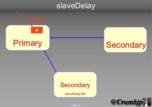 slaveDelay   Inset A      APrimary                        Secondary             Secondary               slaveDelay=60     ...