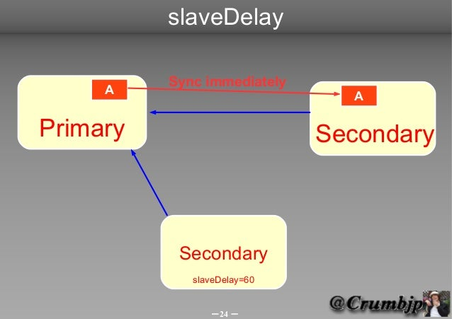 slaveDelay          Sync immediately     A                         APrimary                      Secondary           Secon...