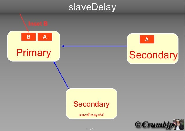 slaveDelay  Inset B  B    A                        APrimary                       Secondary            Secondary          ...