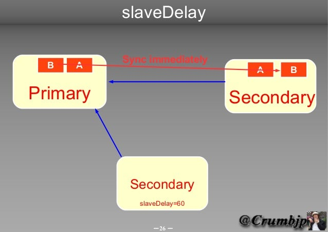 slaveDelay          Sync immediately  B   A                        A   BPrimary                      Secondary           S...