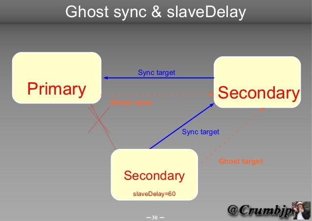Ghost sync & slaveDelay                 Sync targetPrimary                                  Secondary          Ghost slave...